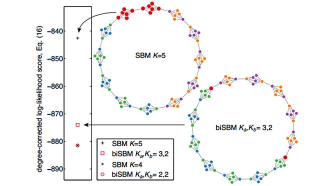 Bipartite Stochastic Block Model vs standard SBM