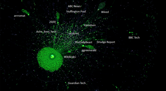 wikileaks graph
