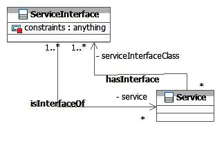 SOA-O ServiceInterface Class