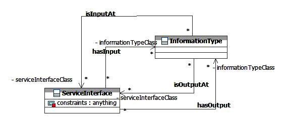 SOA-O InformationType Class