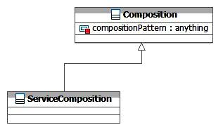 SOA-O ServiceComposition Class