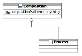 SOA-O Process Class