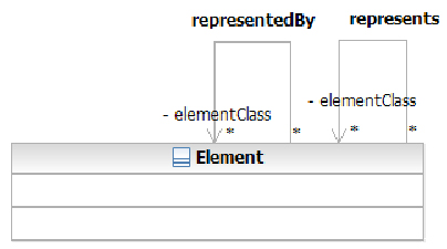 SOA Ontology - Properties represents and representedBy