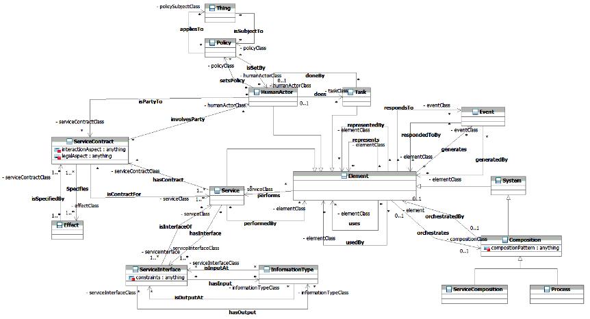 SOA Ontology - UML Class Diagram