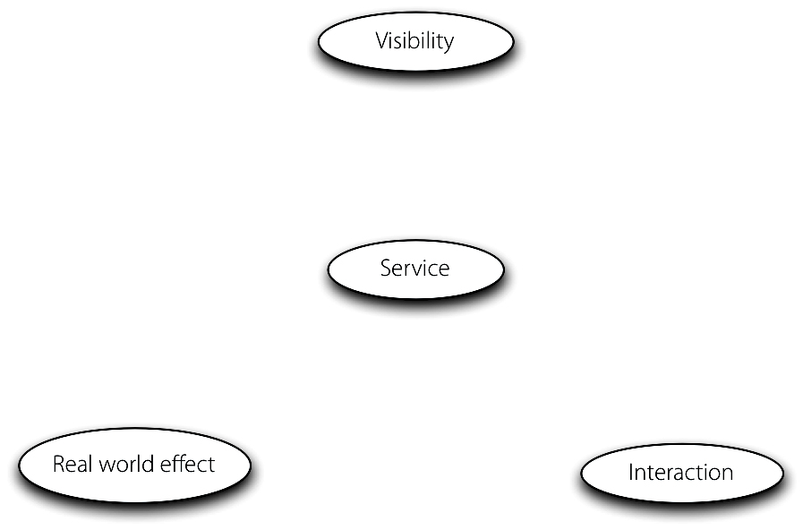 SOA-RM - Concepts around the dynamics of service