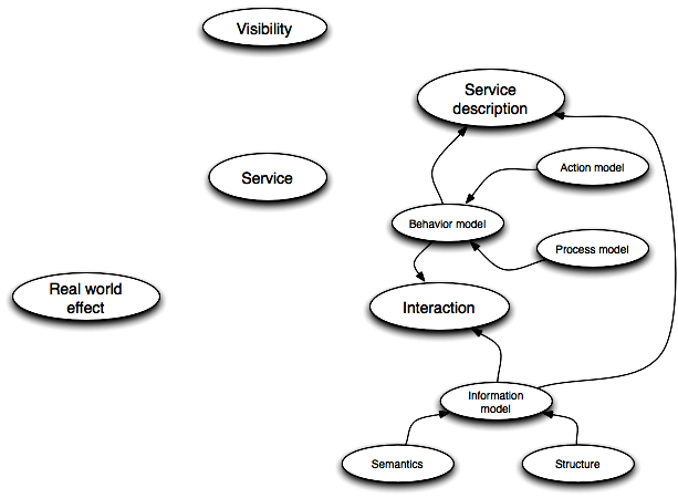 SOA-RM - Service interaction concepts