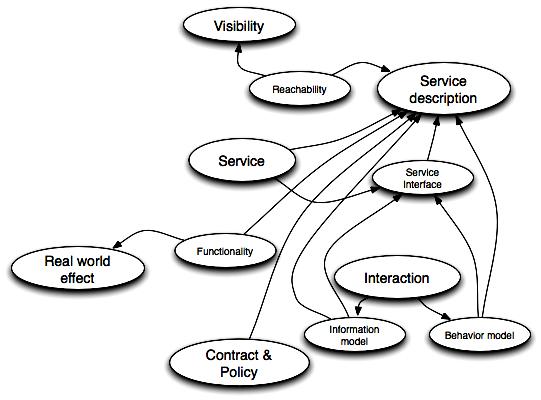 SOA-RM  - Service description
