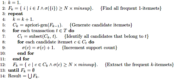 Frequent itemset generation of the Apriori algorithm
