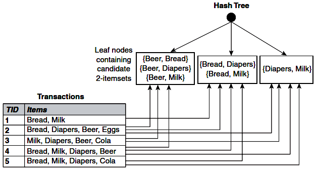 Counting the support of itemsets using hash structure