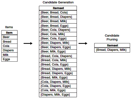 A brute-force method for generating candidate 3-itemsets