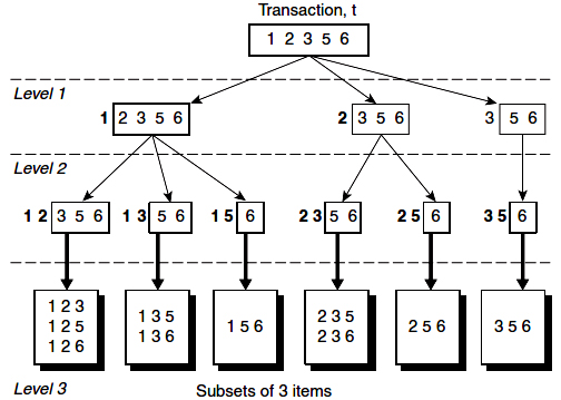 Enumerating subsets of three items from a transaction t