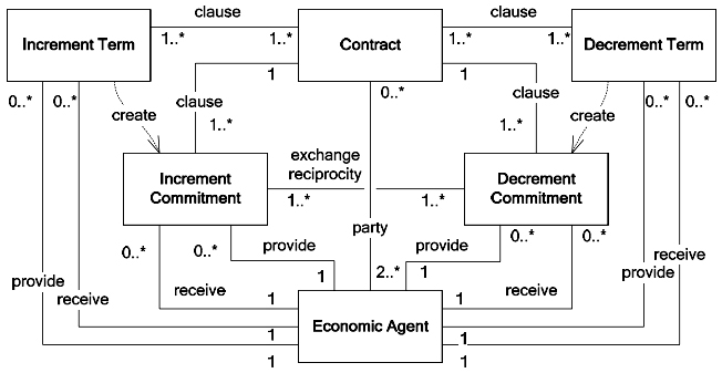 Contract, commitment and terms