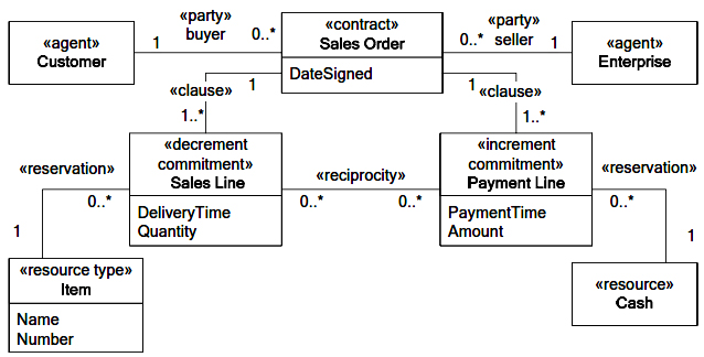 The REA application model of a sales order