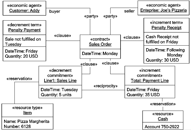 Simple contract with shipment and payment terms