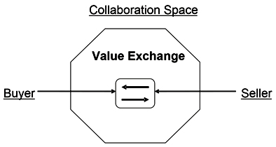 Concept of a business collaboration