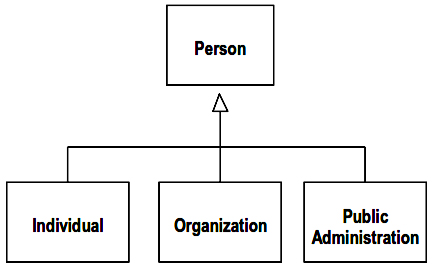 Subtypes of Person based on External Constraints
