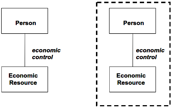 Person and Economic Resource as the Basis for Exchange