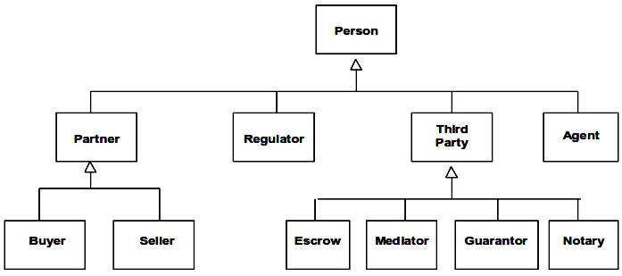 Subtypes of Person based on Roles in a Business Transaction