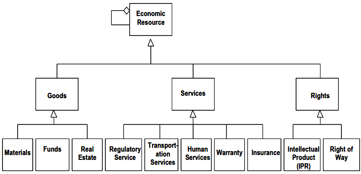 ISO 15944-4 Figure 7 Subtypes -possible- for Economic Resource