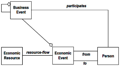 Addition of Business Event to Basic Business Transaction Pattern