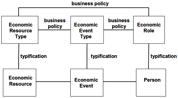Type connections for policy and planning