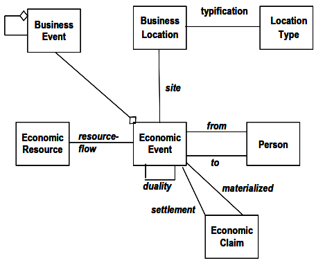 Addition of Business Location and Economic Claim