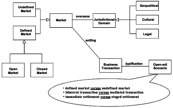 Addition of markets and scenarios for Business Transactions