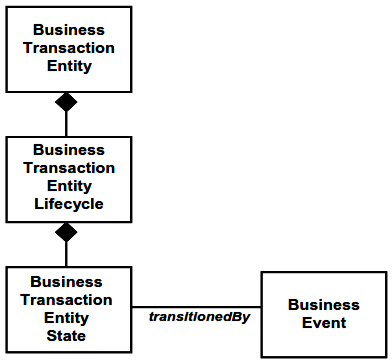 Business Transaction Entities, Lifecycles, States, and Events