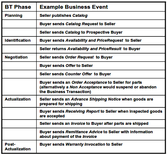 An Example Business Transaction with Business Events Grouped in Phases
