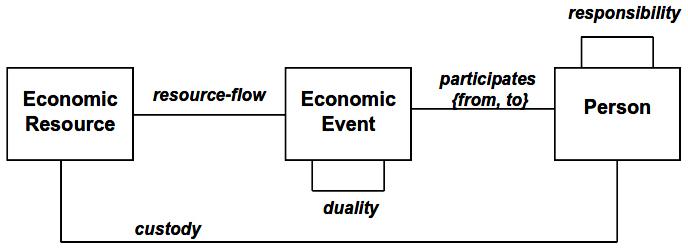 Basic exchange primitives of the Open-edi Ontology