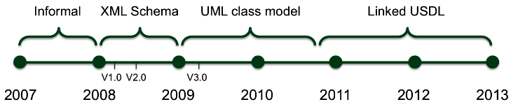 The evolution of USDL and Linked USDL