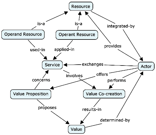 Concept map Service-Dominant Logic