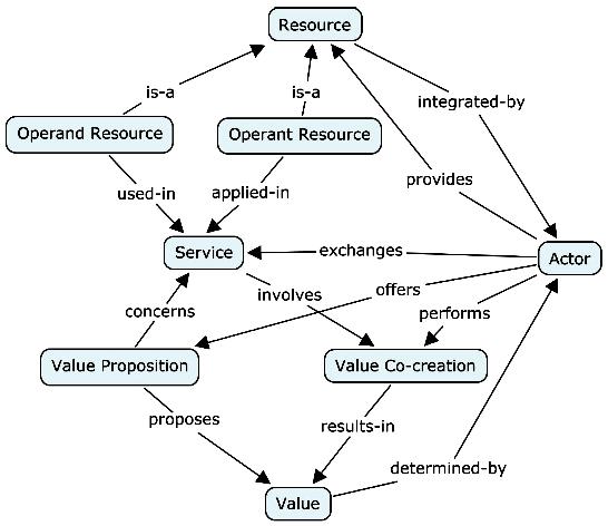 Concept map Service-Dominant Logic
