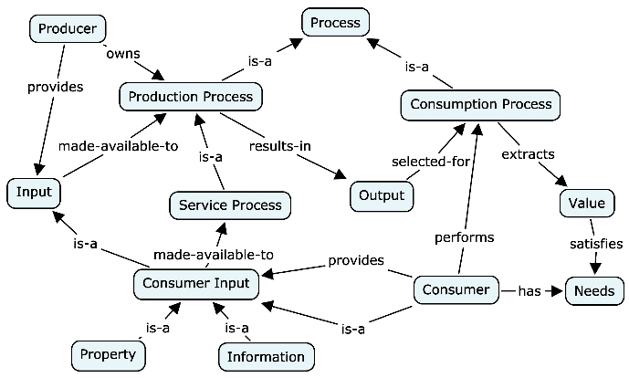 Concept map Unified Services Theory