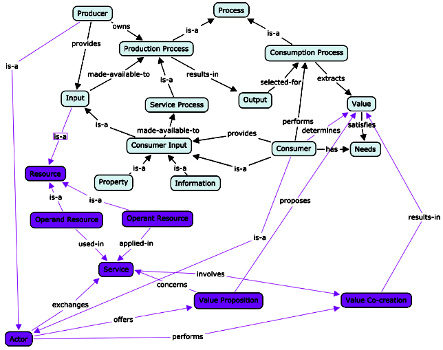 Integrated concept map of the Unified Services Theory and the Service-Dominant Logic