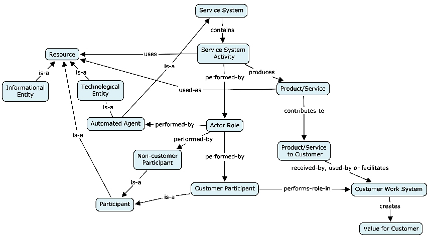 Concept map of Work System Meta-model - simplified