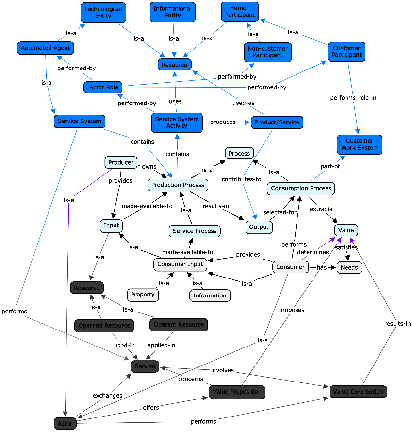 Concept map of the Unified Services Theory, Service-Dominant Logic, and the Work System Meta-model