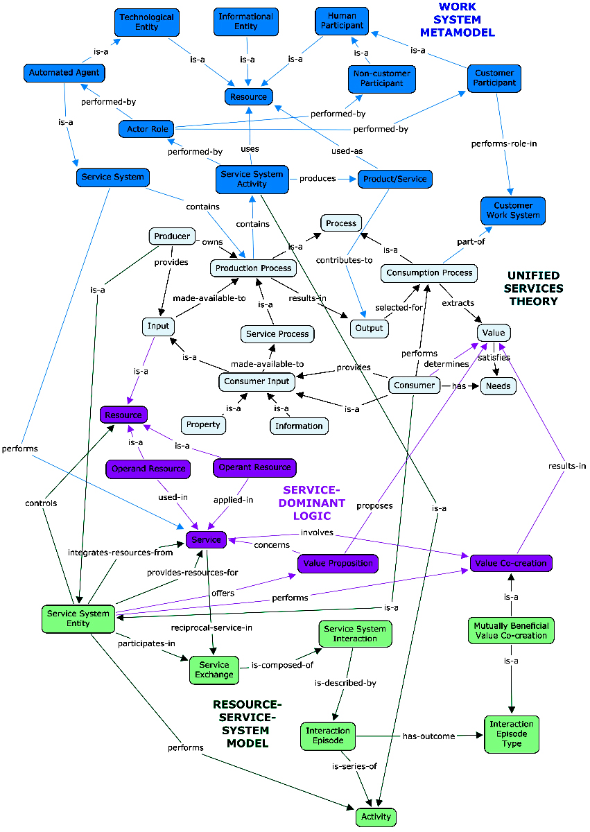 Integrated concept map of four theories of service