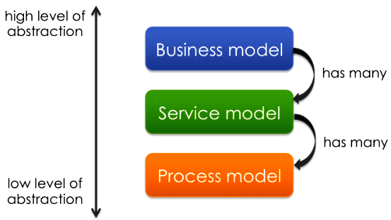 Levels of abstraction with business models, service models, and process models